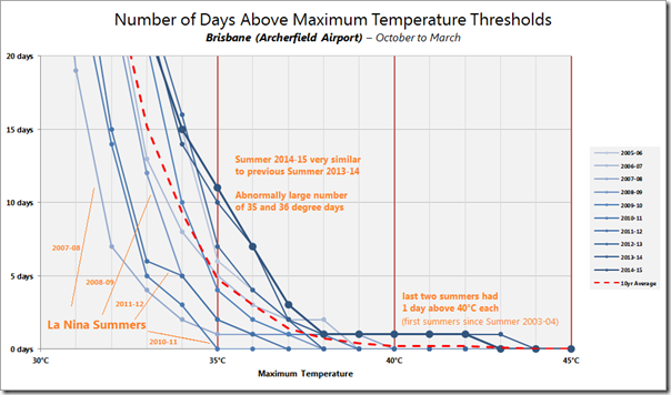 Distribution of temperatures in Brisbane over sequential summer periods
