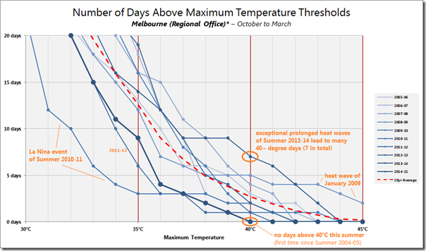 Distribution of temperatures in Melbourne over sequential summer periods