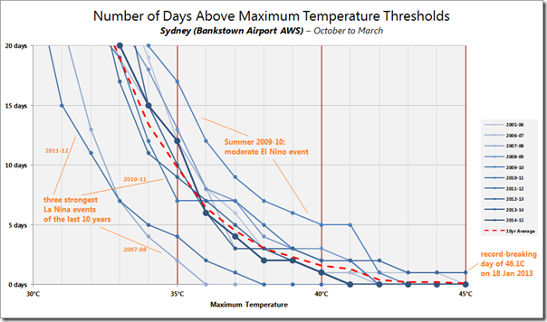 Distribution of temperatures in Sydney over sequential summer periods