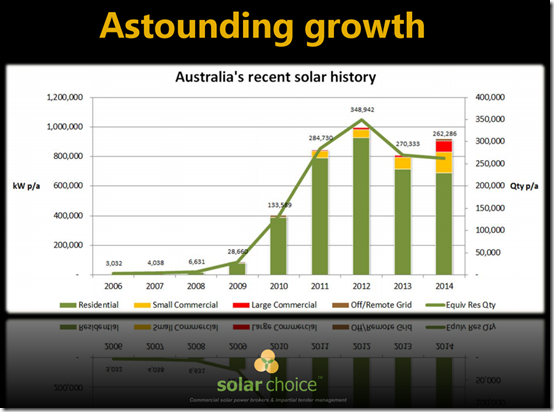 Annual solar PV adoption
