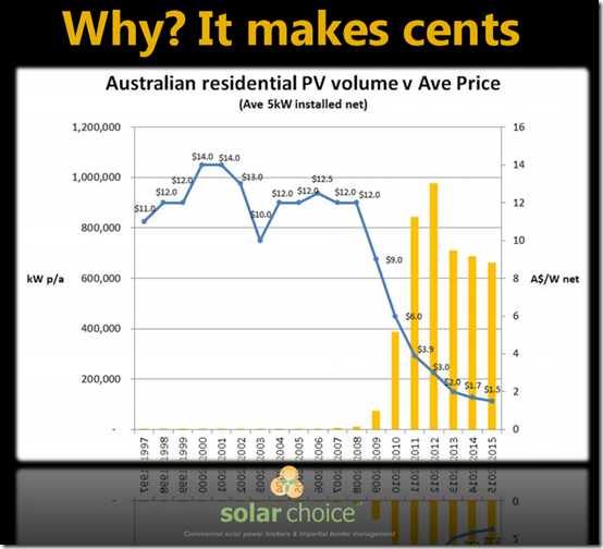 Declining installed cost of solar