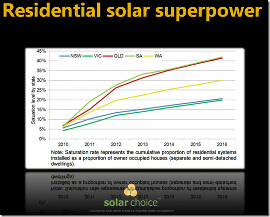 Australia has become a residential solar superpower