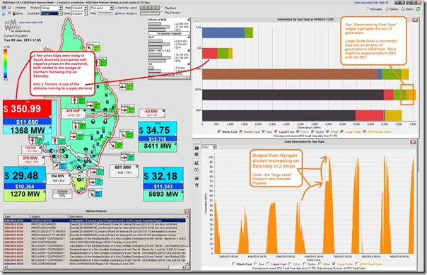A chart from NEM-Watch showing Nyngan output increased