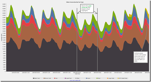Trended Generation by Fuel Type (NEM-Wide) over the past 7 days