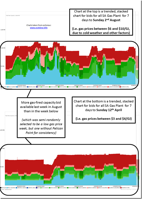 2015-08-03-SAbidsforgasplant-compare