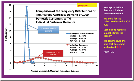 Frequency Distributions of Individual and Collective Demand