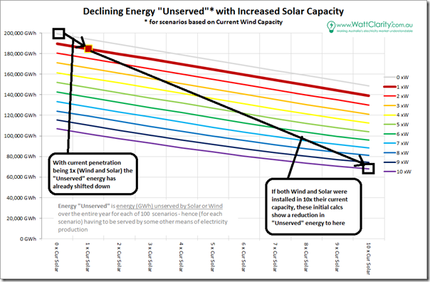 Unserved Energy for each of 100 scenarios of intermittent generation