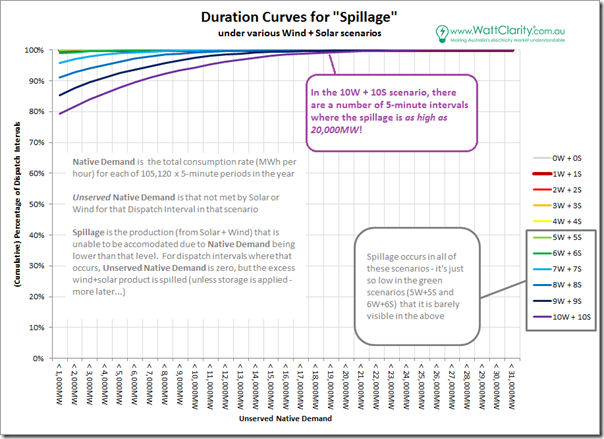 Duration Curve for Spillage under 10 different scenarios
