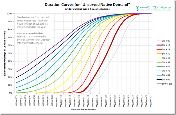 Duration Curve for 10 scenarios of intermittent penetration