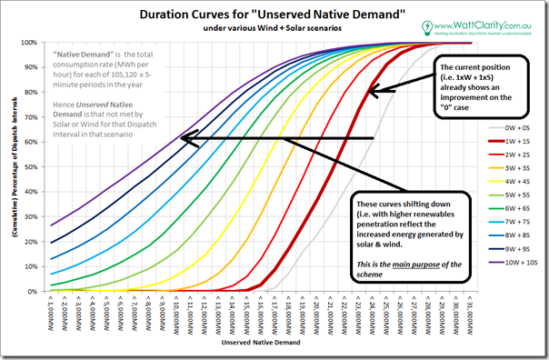 """Declining """"Unserved Consumption"""" with increased Renewables Penetration"""