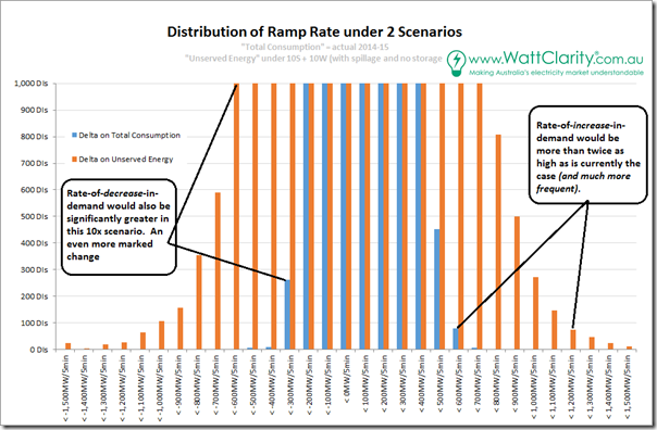 Much greater ramp rate of demand in this future scenario