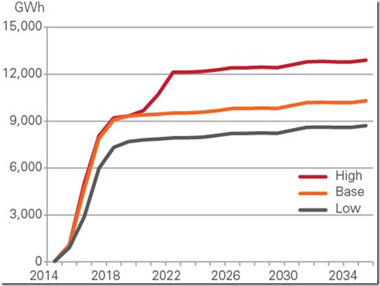 2015-11-26-LNGElectricityConsumption