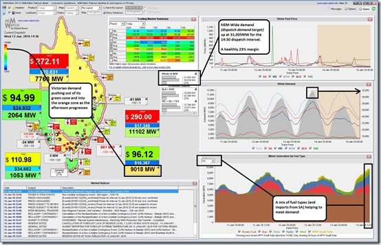 NEMWatch showing electricity demand above 31,000MW for the first time this summer