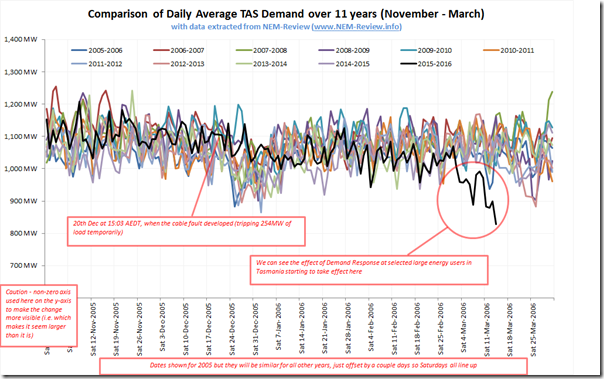 Comparison of Daily Average Electricity Demand in Tasmania over 11 summers, from NEM-Review