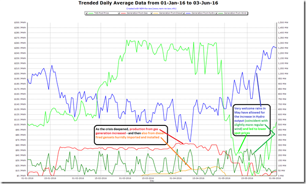 Trended daily average data for Tasmania from 1st January 2016