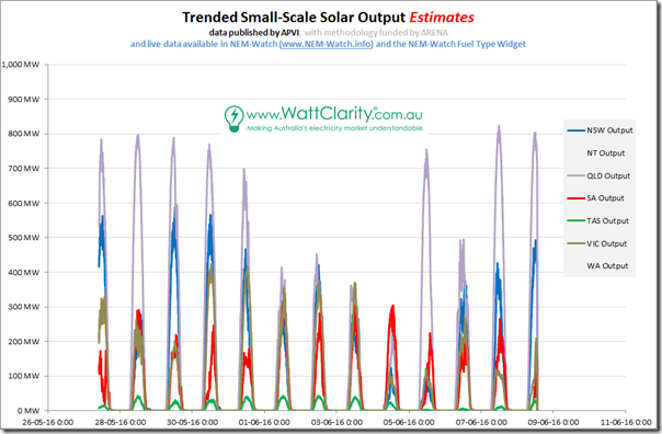 Estimate of small-scale roof-top PV across a week using APVI method