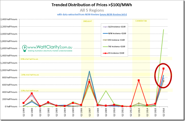 Trended incidence of Q2 price above $100/MWh for all regions, across 18 separate years - with data from NEM-Review