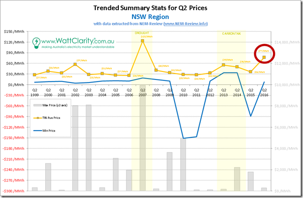 Trended Maximum, minimum and Average Quarterly spot price for NSW, with data from NEM-Review
