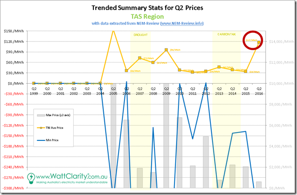 Trended Maximum, minimum and Average Quarterly spot price for TAS, with data from NEM-Review
