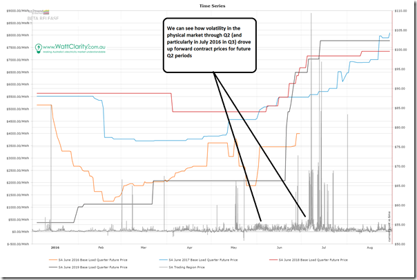 Trend of SA electricity prices (spot and contract) using ez2trend BETA