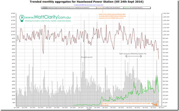 Trended monthly aggregates for Hazelwood Power Station - using NEMReview