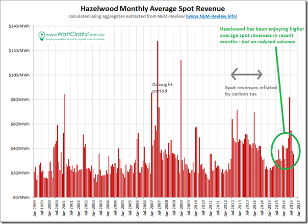 Trended average spot revenue for Hazelwood - using aggregates from NEMReview
