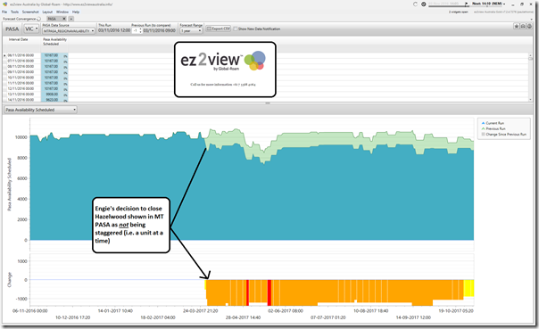 Closure of Hazelwood power station reflected in an ez2view widget