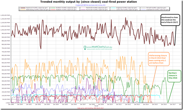 Trended monthly production from coal-fired plant since closed