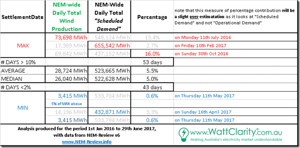 2017-06-30-NEMreview-table-DailyWindStats