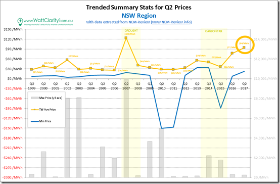 Trended Maximum, minimum and Average Quarterly spot price for NSW with data from NEM-Review