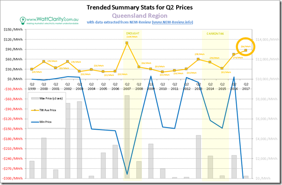 Trended Maximum, minimum and Average Quarterly spot price for QLD, with data from NEM-Review