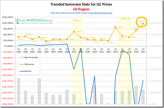 Trended Maximum, minimum and Average Quarterly spot price for SA with data from NEM-Review
