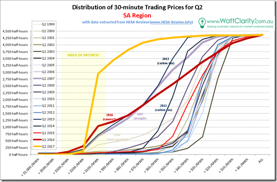 Distributions of half-hourly spot prices for SA with data from NEM-Review