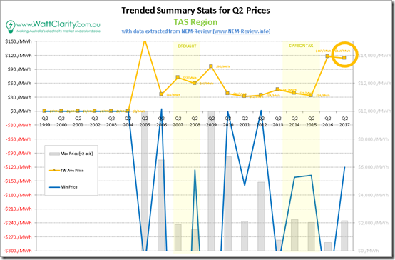 Trended Maximum, minimum and Average Quarterly spot price for TAS with data from NEM-Review