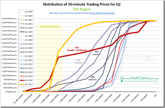 Distributions of half-hourly spot prices for TAS with data from NEM-Review
