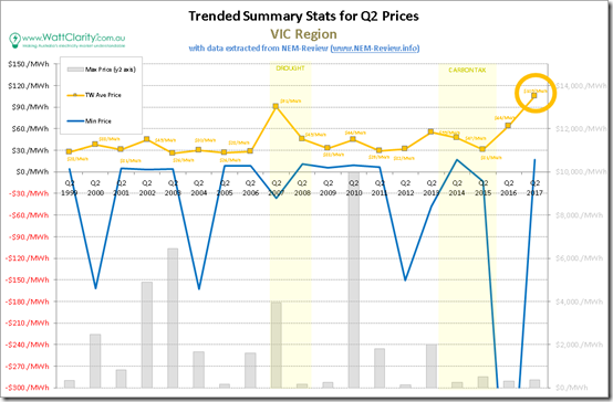 Trended Maximum, minimum and Average Quarterly spot price for VIC with data from NEM-Review