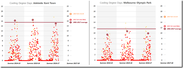 wattclarity_CDD_Summer_Forecast