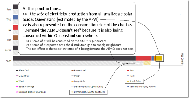 On the NEMwatch Supply and Demand Widget, injections of small-scale solar PV also represents demand the AEMO does not see