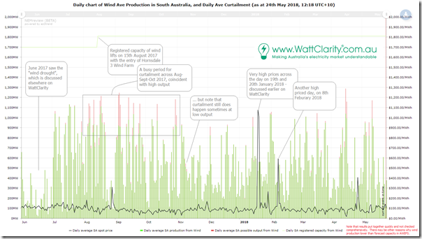 Trend of daily wind production in South Australia (average MW) and additional volume available but curtailed