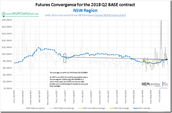 2018-07-01-NSW3-FuturesConvergence
