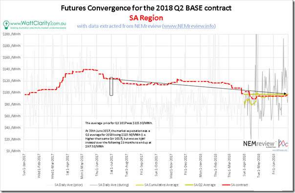 2018-07-01-SA3-FuturesConvergence