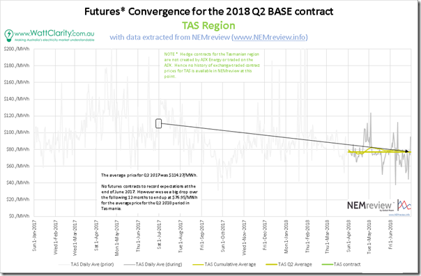 2018-07-01-TAS3-FuturesConvergence