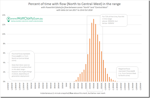 2018-10-29-distribution-Flow-NorthtoCentral