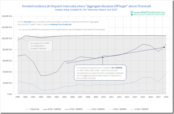 2018-01-04-chart1-AggregateAbsoluteOffTarget