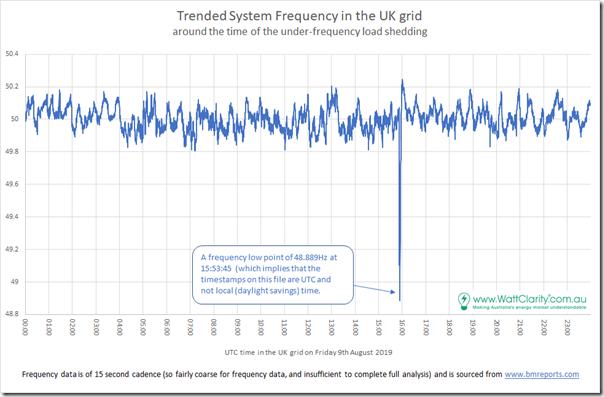 2019-08-09-UKSystemFrequency-LongerRange