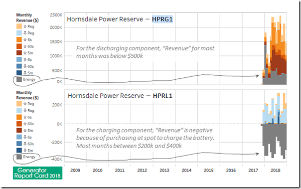 2019-09-10-HPG-Revenue2Sides-fromGeneratorReportCard