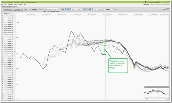 2020-01-23-at-11-20-ez2view-ForecastConvergence-AvailGen-NSWWind