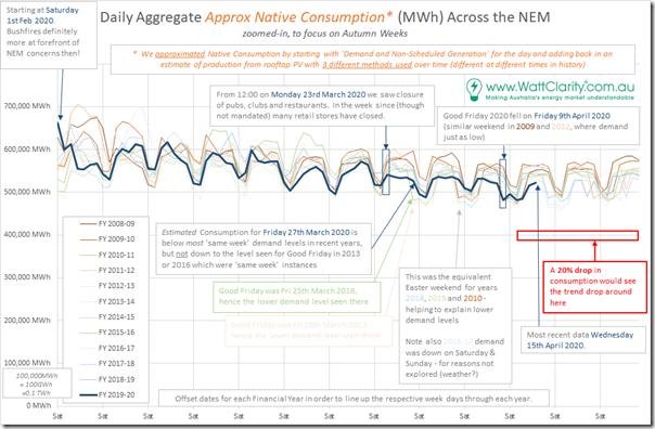 2020-04-16-NEMreview-UnderlyingConsumption-Zoomed