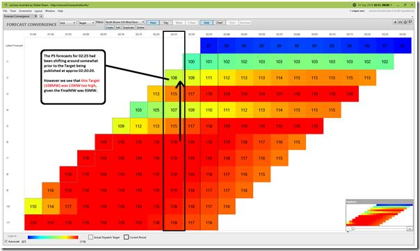 2019-09-01-at-02-35-ez2view-ForecastConvergence-NBHWF1-Target-Hour