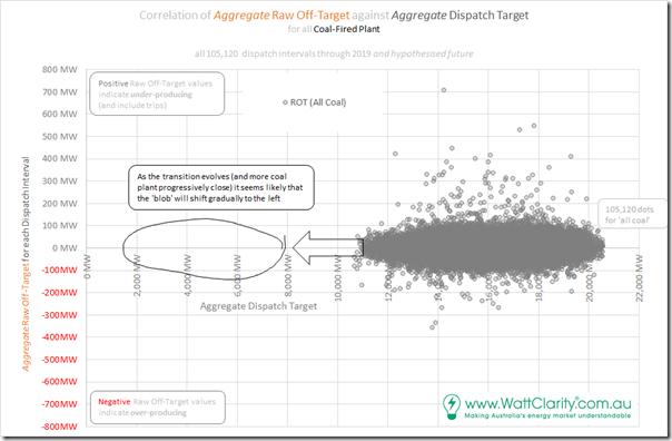 2020-05-02-WattClarity-Correlation-ROTvsTarget-Coalplus Hypothesis